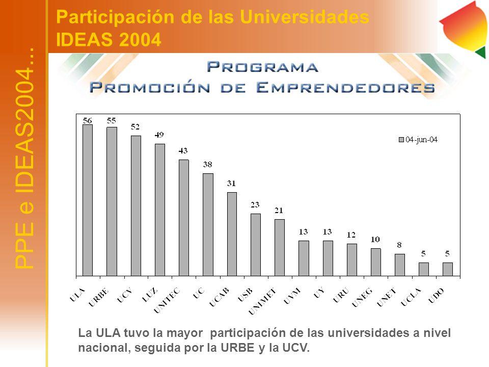 La ULA tuvo la mayor participación de las universidades a nivel nacional, seguida por la URBE y la UCV. PPE e IDEAS2004... Participación de las Univer
