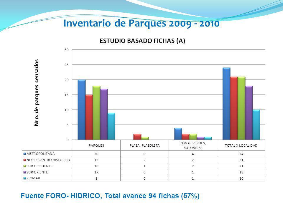 Inventario de Parques 2009 - 2010 Fuente FORO- HIDRICO, Total avance 94 fichas (57%)