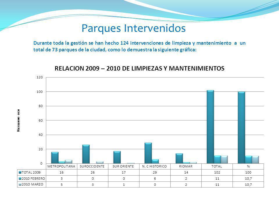 Parques Intervenidos Durante toda la gestión se han hecho 124 intervenciones de limpieza y mantenimiento a un total de 73 parques de la ciudad, como l