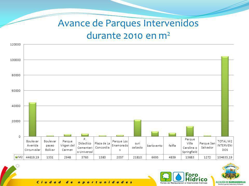 Avance de Parques Intervenidos durante 2010 en m 2