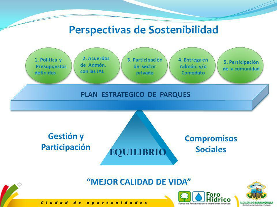 EQUILIBRIO MEJOR CALIDAD DE VIDA Compromisos Sociales Gestión y Participación 5. Participación de la comunidad 4. Entrega en Admón. y/o Comodato 3. Pa