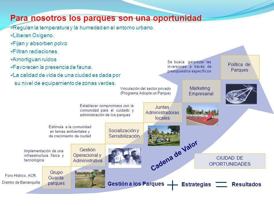 Grupo Guarda parques Gestión Operacional y Administrativa Socialización y Sensibilización Marketing Empresarial CIUDAD DE OPORTUNIDADES Gestión a los