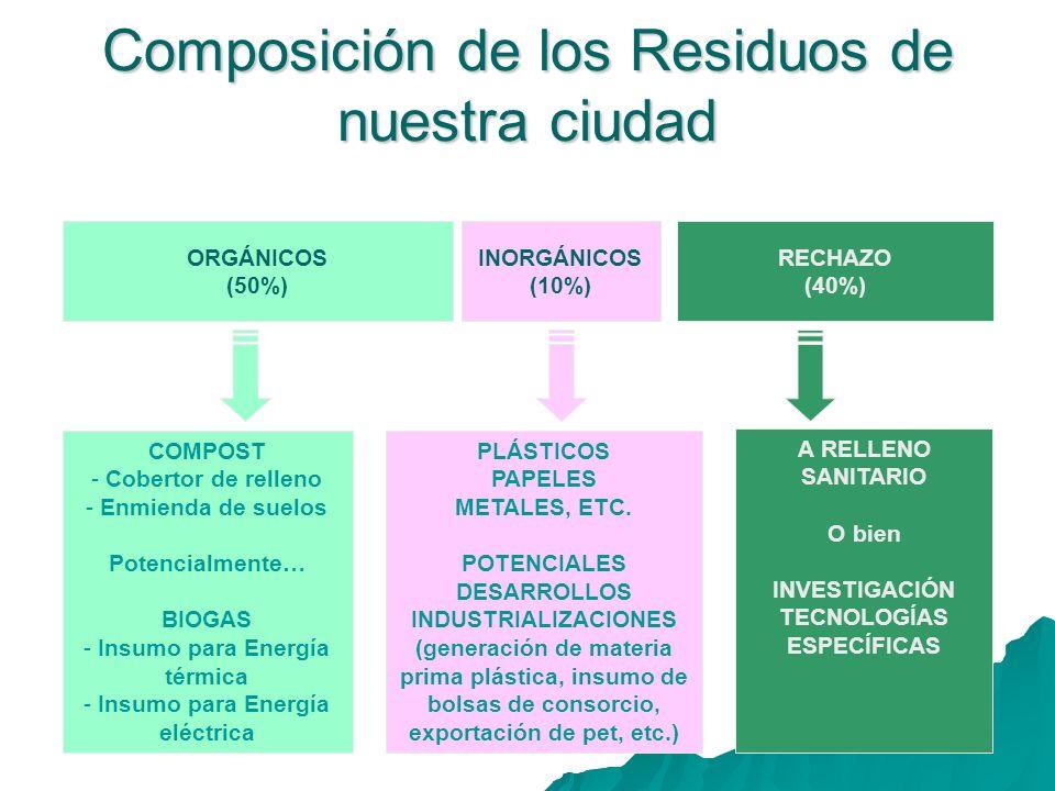 Composición de los Residuos de nuestra ciudad ORGÁNICOS (50%) INORGÁNICOS (10%) RECHAZO (40%) COMPOST - Cobertor de relleno - Enmienda de suelos Poten