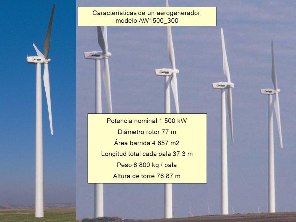 Potencia nominal: 3 000 kW Diámetro rotor: 90 m Área barrida: 6 362 m 2 Longitud total cada pala: 44 m Altura de torre 105 m Velocidad viento: entre 4 y 25 m/s Velocidad nominal 15 m/s Velocidad angular entre 8,6 y 18,4 rpm Características de un aerogenerador: modelo Vestas V90