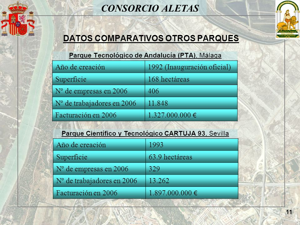 CONSORCIO ALETAS DATOS COMPARATIVOS OTROS PARQUES Parque Tecnológico de Andalucía (PTA), Málaga Año de creación1993 Superficie63.9 hectáreas Nº de emp