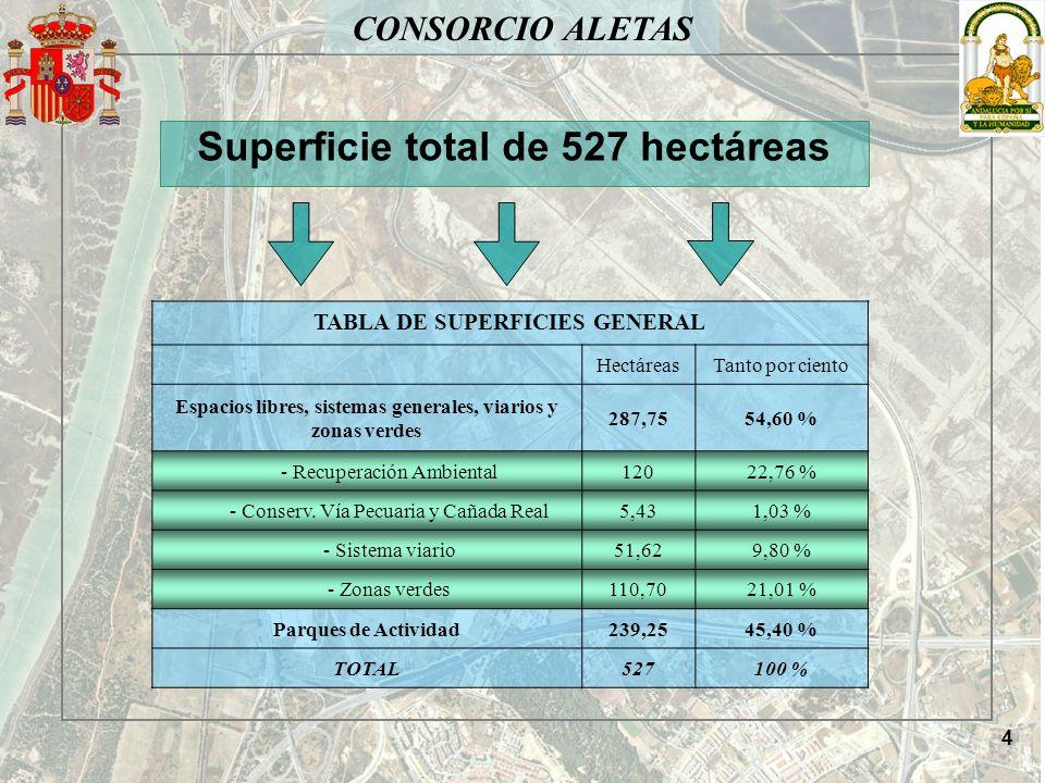 CONSORCIO ALETAS Superficie total de 527 hectáreas TABLA DE SUPERFICIES GENERAL HectáreasTanto por ciento Espacios libres, sistemas generales, viarios