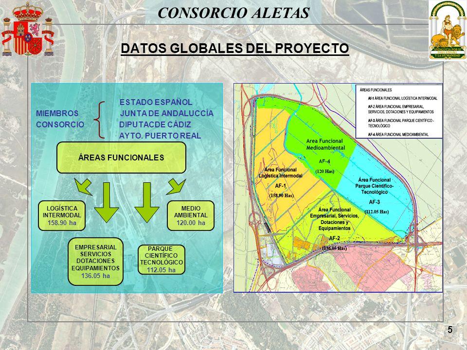 CONSORCIO ALETAS DATOS GLOBALES DEL PROYECTO ACCESOS Y DEFINICIÓN INTERNA VARIABLES PARA EL ÉXITO DE UN PARQUE SOSTENIBILIDAD SISTEMAS GENERALES DENSIDAD ADECUADA EXCELENCIA Y PERMEABILIDAD El Proyecto Aletas es un proyecto Integral y Permeable.