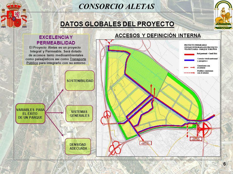 CONSORCIO ALETAS SITUACIÓN MEDIOAMBIENTAL Superficies protegidas y tipos de protección HectáreasPorcentaje Superficie Bahía de Cádiz60.610,25100,00 Plan Especial de Protección del Medio Físico12.306,6620,30 Lugares de Importancia Comunitaria13.358,9722,04 Red de Espacios Naturales Protegidos de Andalucía11.399,3618,81 Total espacios naturales protegidos15.648,5125,82 ZONA MARISMEÑA ANTROPIZADA Y DESECADA POR USO AGRARIO LAS ALETAS NUNCA HA CONTADO CON NINGÚN GRADO DE PROTECCIÓN LA BAHÍA DE CÁDIZ TIENE 60.610 HECTAREAS Y MÀS DE 15.000 ESTÁN PROTEGIDAS (+25%).