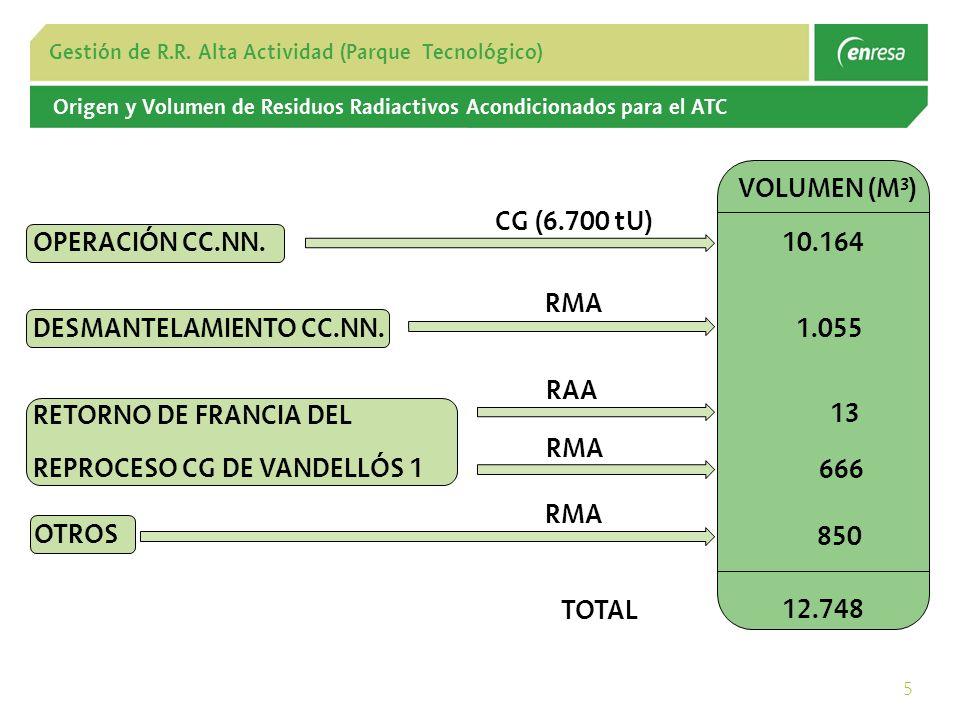 5 Gestión de R.R.Alta Actividad (Parque Tecnológico) DESMANTELAMIENTO CC.NN.