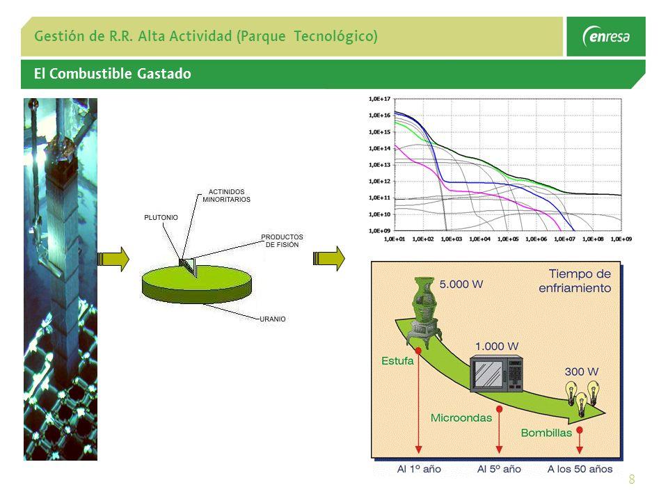 8 Gestión de R.R. Alta Actividad (Parque Tecnológico) El Combustible Gastado