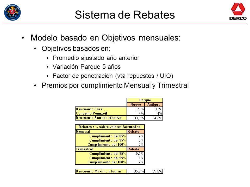 Sistema de Rebates Modelo basado en Objetivos mensuales: Objetivos basados en: Promedio ajustado año anterior Variación Parque 5 años Factor de penetr