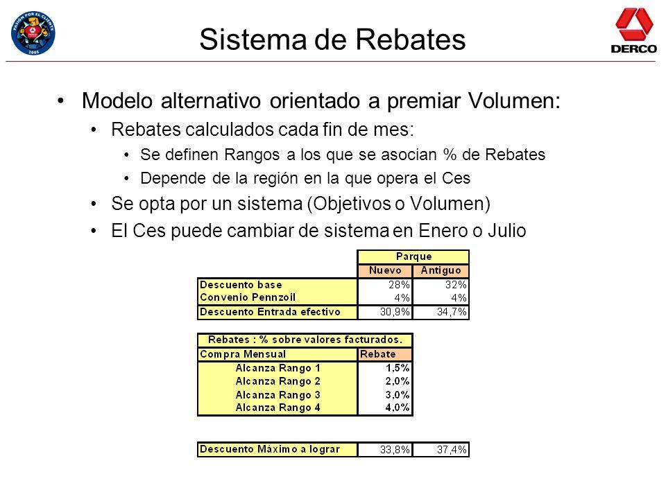 Sistema de Rebates Modelo alternativo orientado a premiar Volumen: Rebates calculados cada fin de mes: Se definen Rangos a los que se asocian % de Reb