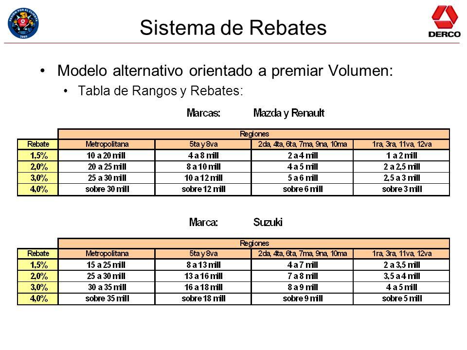 Sistema de Rebates Modelo alternativo orientado a premiar Volumen: Tabla de Rangos y Rebates: