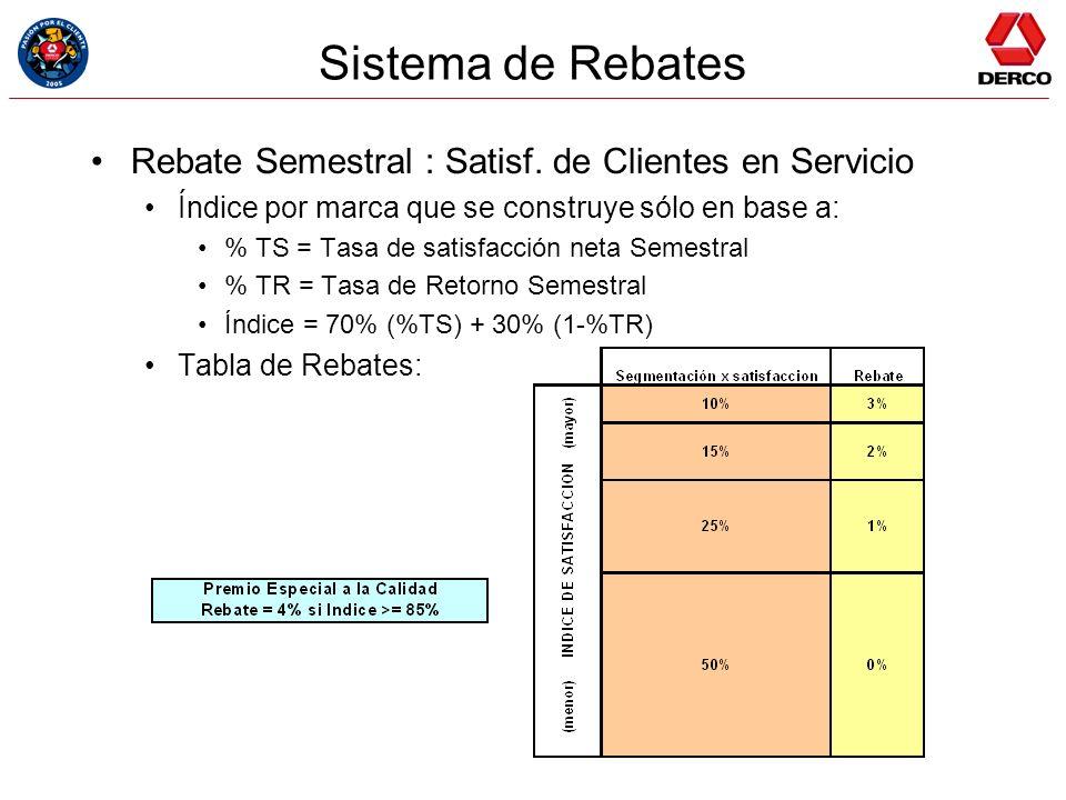 Sistema de Rebates Rebate Semestral : Satisf. de Clientes en Servicio Índice por marca que se construye sólo en base a: % TS = Tasa de satisfacción ne