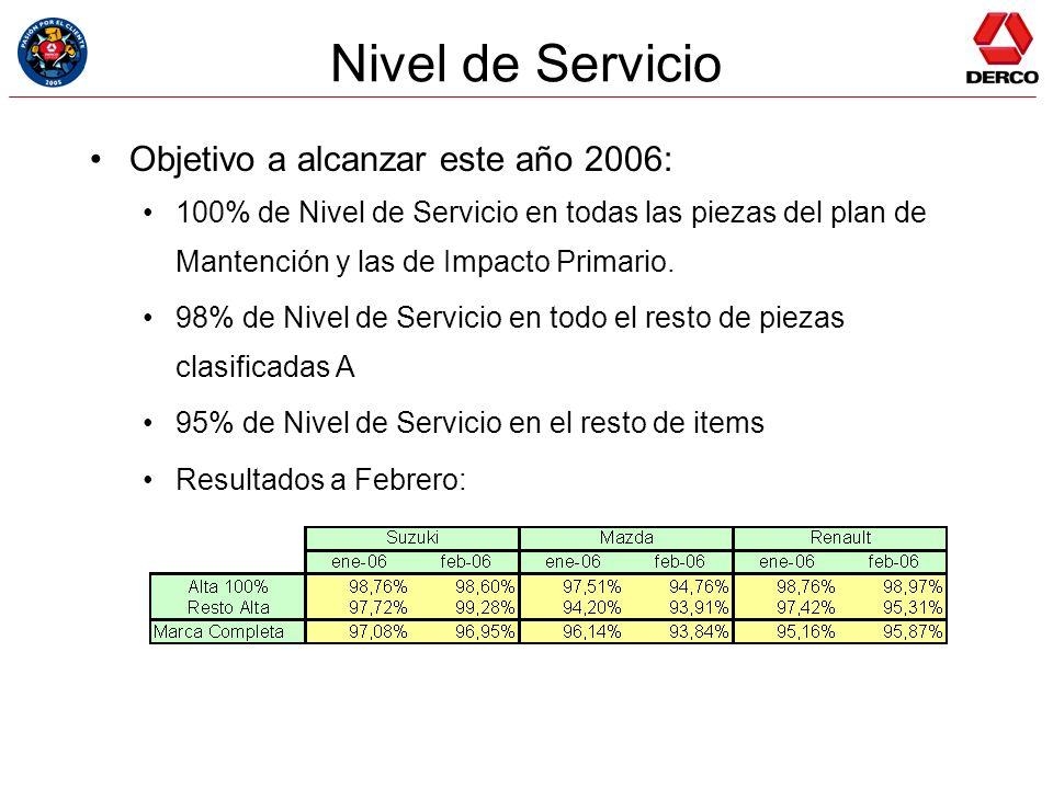 Nivel de Servicio Objetivo a alcanzar este año 2006: 100% de Nivel de Servicio en todas las piezas del plan de Mantención y las de Impacto Primario. 9