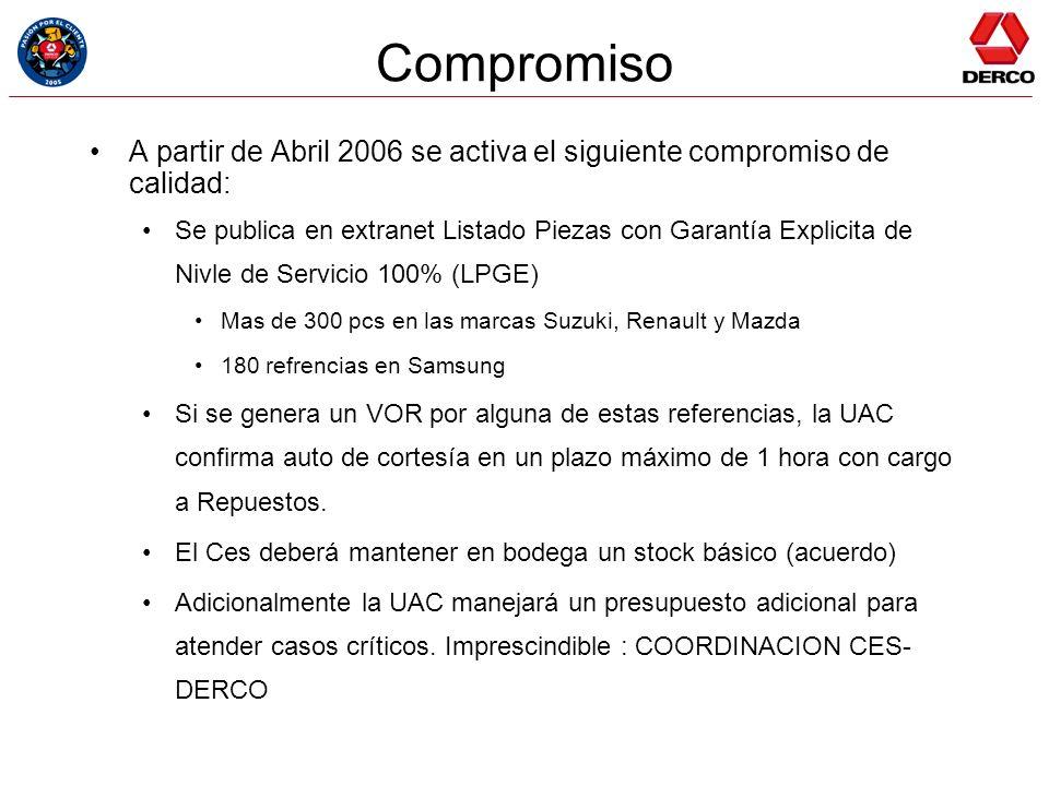 Compromiso A partir de Abril 2006 se activa el siguiente compromiso de calidad: Se publica en extranet Listado Piezas con Garantía Explicita de Nivle