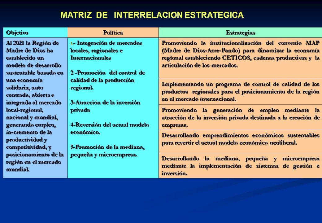 ObjetivoPolíticaEstrategias Al 2021 la Región de Madre de Dios ha afirmado su condición bioceanica y amazónica, consolidando su condición de capital d