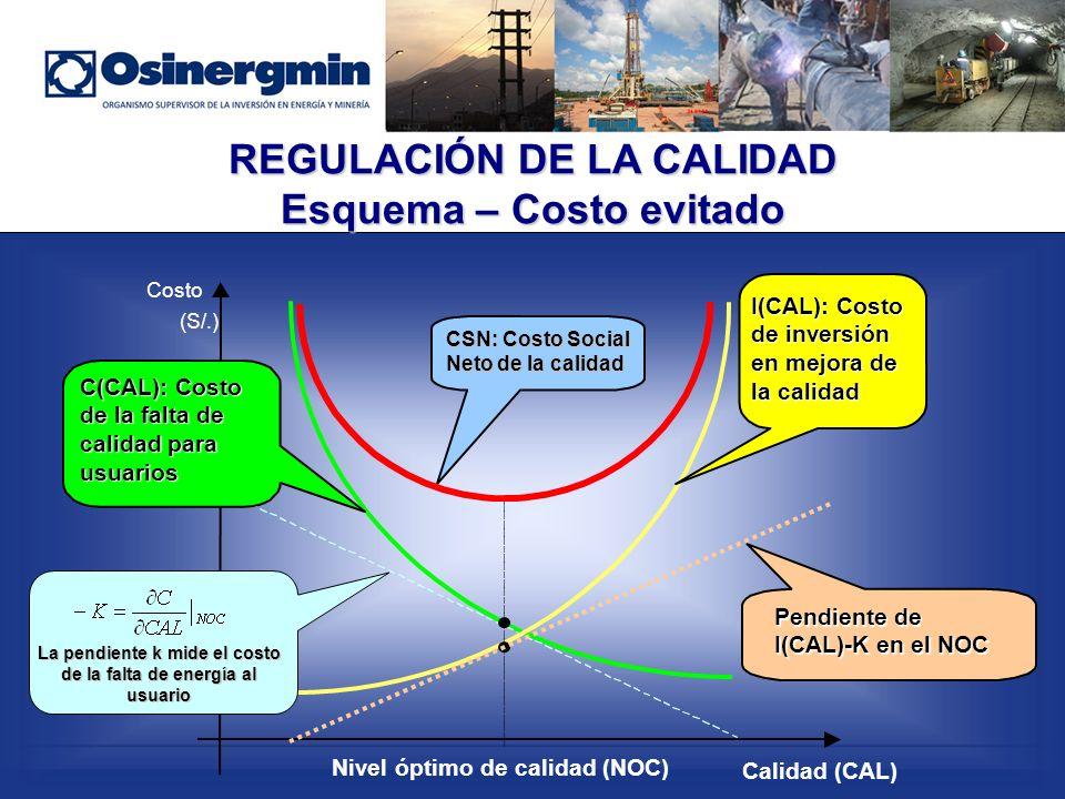 REGULACIÓN DE LA CALIDAD Esquema – Costo evitado Costo (S/.) Calidad (CAL) Nivel óptimo de calidad (NOC) CSN: Costo Social Neto de la calidad C(CAL): Costo de la falta de calidad para usuarios Pendiente de I(CAL)-K en el NOC I(CAL): Costo de inversión en mejora de la calidad La pendiente k mide el costo de la falta de energía al usuario