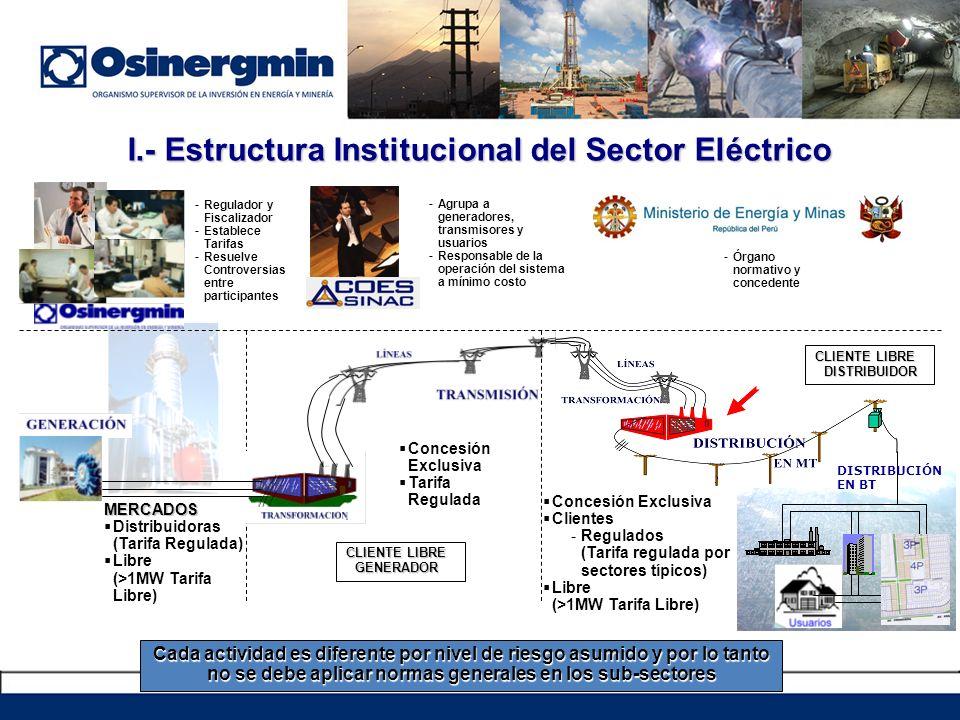 I.- Estructura Institucional del Sector Eléctrico -Regulador y Fiscalizador -Establece Tarifas -Resuelve Controversias entre participantes -Agrupa a generadores, transmisores y usuarios -Responsable de la operación del sistema a mínimo costo -Órgano normativo y concedente MERCADOS Distribuidoras (Tarifa Regulada) Libre (>1MW Tarifa Libre) Concesión Exclusiva Tarifa Regulada Concesión Exclusiva Clientes -Regulados (Tarifa regulada por sectores típicos) Libre (>1MW Tarifa Libre) CLIENTE LIBRE DISTRIBUIDOR CLIENTE LIBRE GENERADOR Cada actividad es diferente por nivel de riesgo asumido y por lo tanto no se debe aplicar normas generales en los sub-sectores DISTRIBUCIÓN EN BT