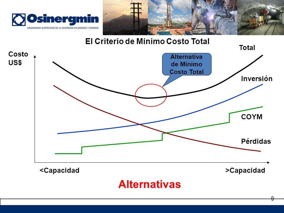 9 El Criterio de Mínimo Costo Total <Capacidad Costo US$ Alternativa de Mínimo Costo Total Pérdidas Inversión COYM Alternativas >Capacidad Total