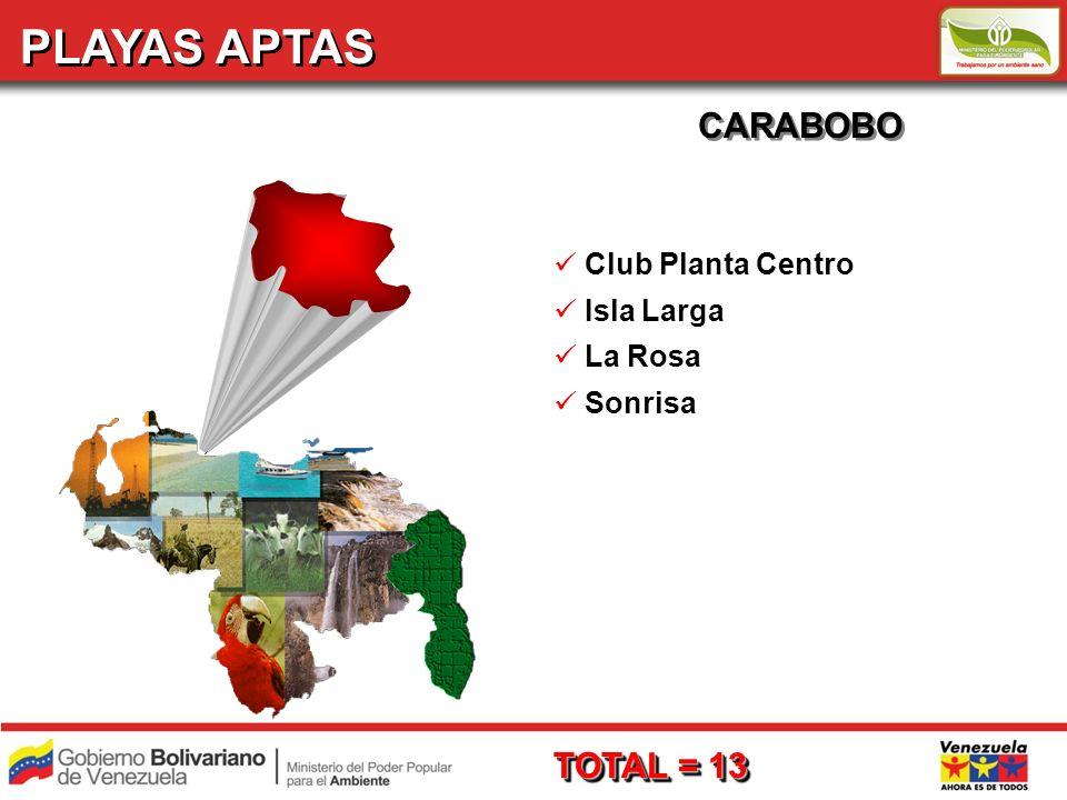 PLAYAS APTAS CARABOBO Club Planta Centro Isla Larga La Rosa Sonrisa TOTAL = 13