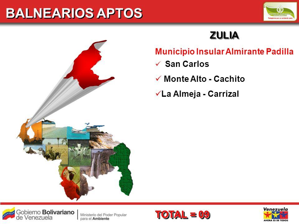 ZULIA Municipio Insular Almirante Padilla San Carlos Monte Alto - Cachito La Almeja - Carrizal TOTAL = 09 BALNEARIOS APTOS