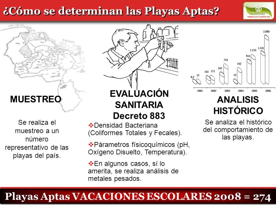 ¿Cómo se determinan las Playas Aptas? MUESTREO EVALUACIÓN SANITARIA Decreto 883 ANALISIS HISTÓRICO Playas Aptas VACACIONES ESCOLARES 2008 = 274 Se rea