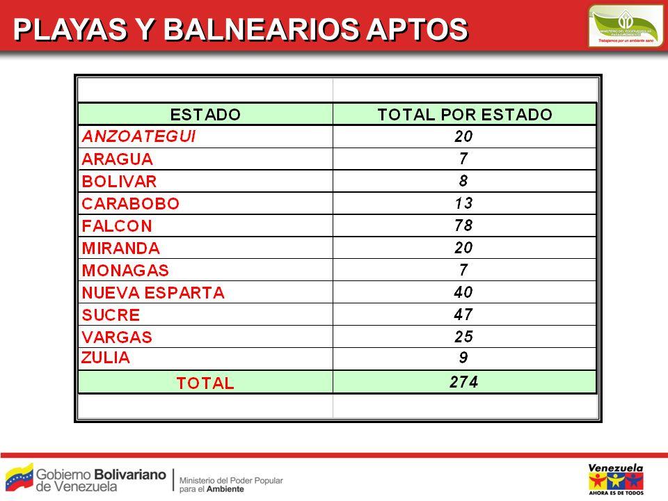 PLAYAS APTAS VARGAS Sector Naiguatá – Los Caracas Camurí Grande Anare A Anare B Care Pantaleta B Los Caracas A Los Caracas B Los Caracas C Los Angeles E TOTAL = 25