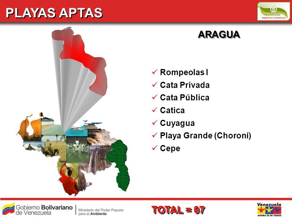 PLAYAS APTAS ARAGUA Rompeolas I Cata Privada Cata Pública Catica Cuyagua Playa Grande (Choroní) Cepe TOTAL = 07