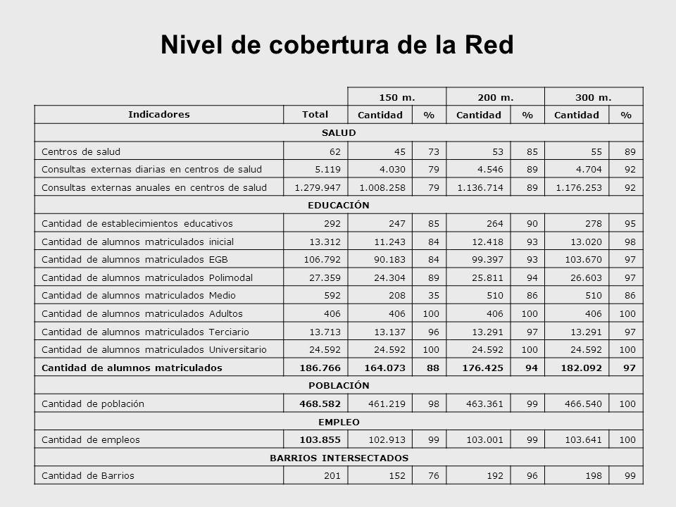 Nivel de cobertura de la Red 150 m.200 m.300 m. IndicadoresTotal Cantidad% % % SALUD Centros de salud62457353855589 Consultas externas diarias en cent