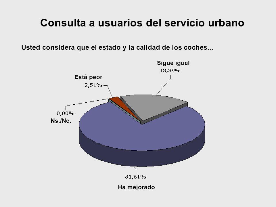 Consulta a usuarios del servicio urbano Usted considera que el estado y la calidad de los coches... Ha mejorado Ns./Nc. Sigue igual Está peor