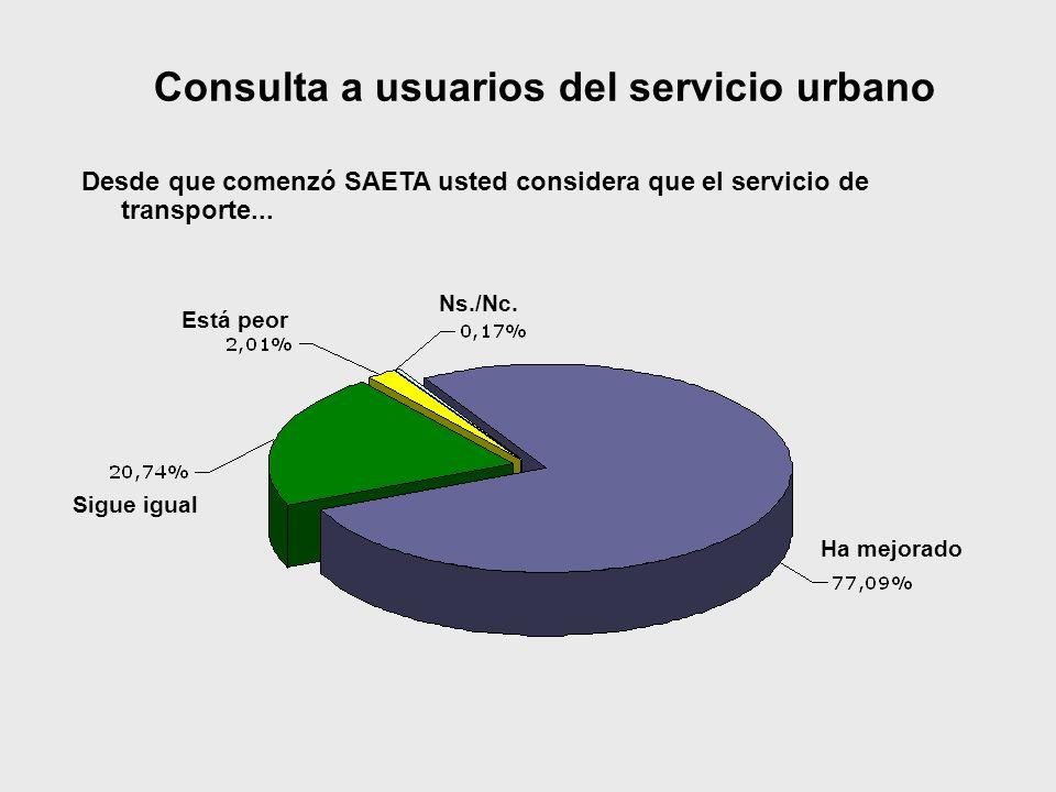 Sigue igual Ha mejorado Ns./Nc. Está peor Consulta a usuarios del servicio urbano Desde que comenzó SAETA usted considera que el servicio de transport