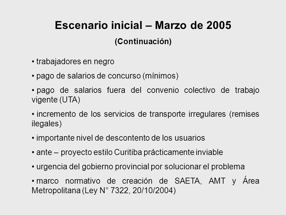 Escenario inicial – Marzo de 2005 (Continuación) trabajadores en negro pago de salarios de concurso (mínimos) pago de salarios fuera del convenio cole