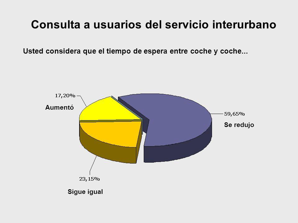 Sigue igual Se redujo Aumentó Consulta a usuarios del servicio interurbano Usted considera que el tiempo de espera entre coche y coche...