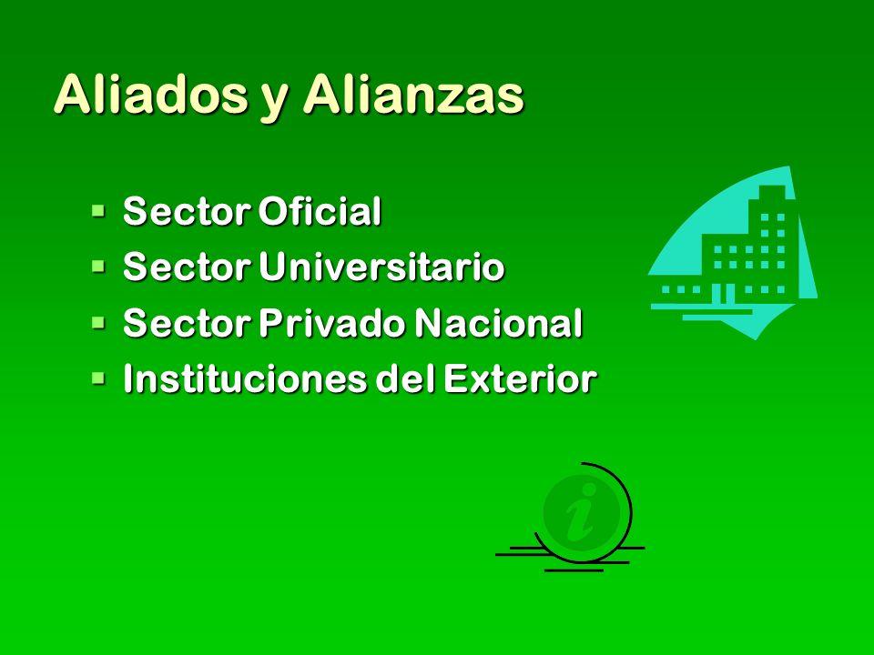 Aliados y Alianzas Sector Oficial Sector Oficial Sector Universitario Sector Universitario Sector Privado Nacional Sector Privado Nacional Instituciones del Exterior Instituciones del Exterior