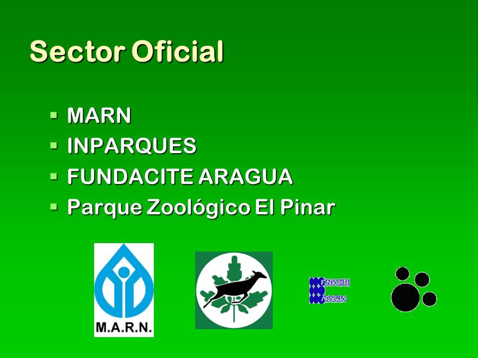 Sector Oficial MARN MARN INPARQUES INPARQUES FUNDACITE ARAGUA FUNDACITE ARAGUA Parque Zoológico El Pinar Parque Zoológico El Pinar