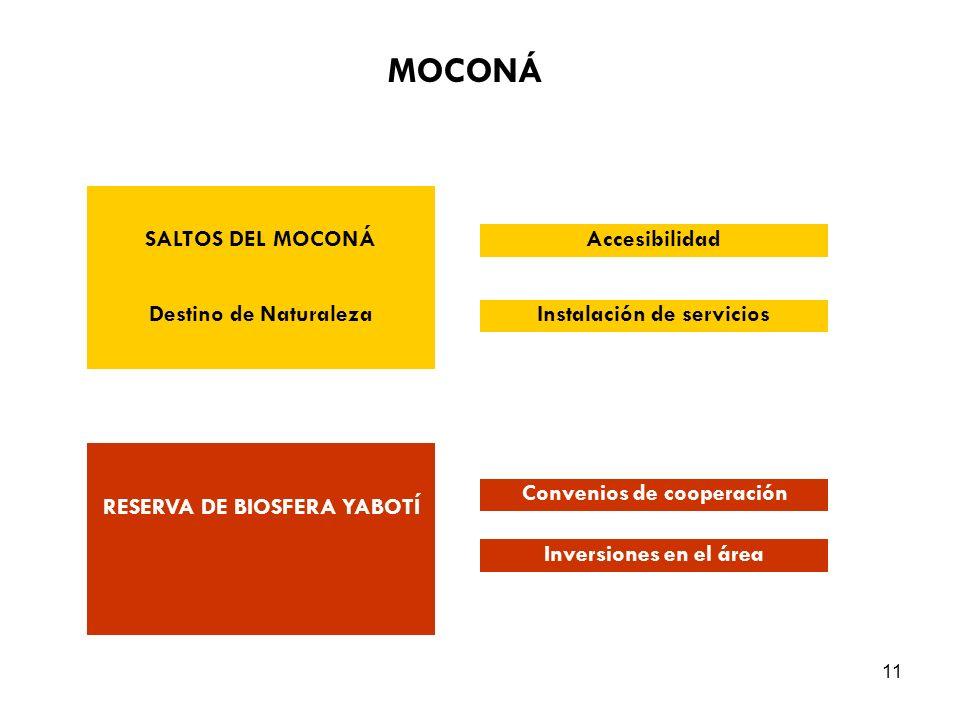 11 SALTOS DEL MOCONÁ Destino de Naturaleza RESERVA DE BIOSFERA YABOTÍ Accesibilidad Instalación de servicios Convenios de cooperación Inversiones en el área MOCONÁ