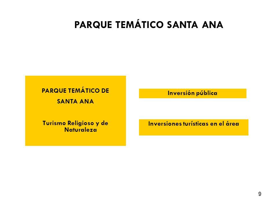 9 PARQUE TEMÁTICO DE SANTA ANA Turismo Religioso y de Naturaleza Inversión pública Inversiones turísticas en el área PARQUE TEMÁTICO SANTA ANA