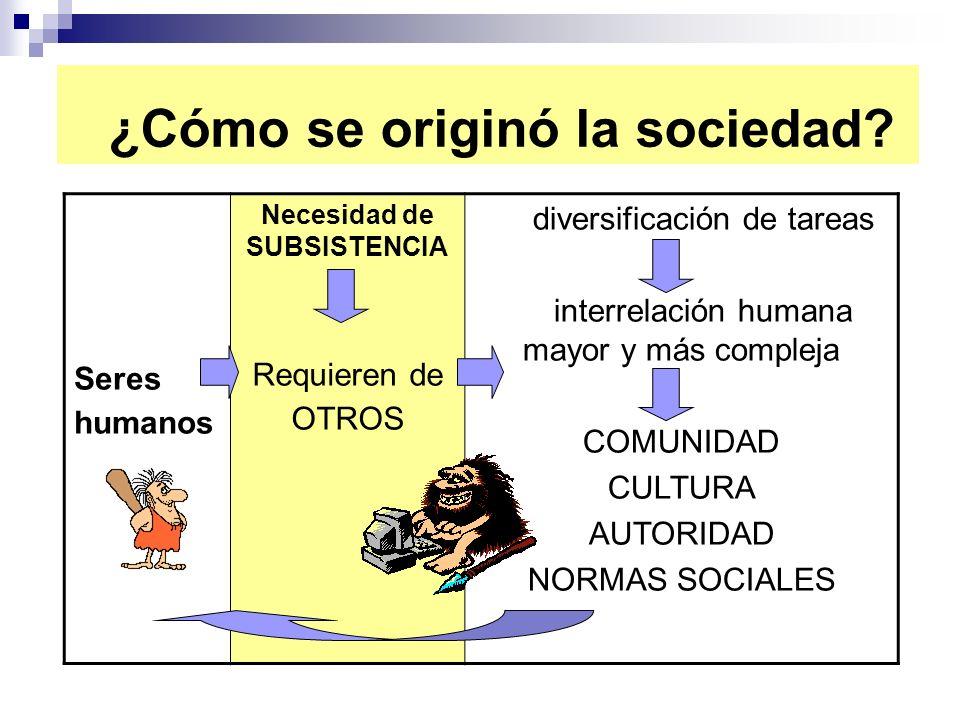 ¿Cómo se originó la sociedad? Seres humanos Necesidad de SUBSISTENCIA Requieren de OTROS diversificación de tareas interrelación humana mayor y más co