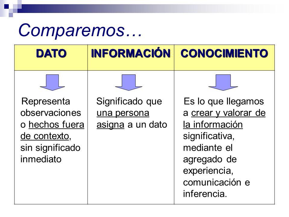 Comparemos… DATOINFORMACIÓNCONOCIMIENTO Representa observaciones o hechos fuera de contexto, sin significado inmediato Significado que una persona asi