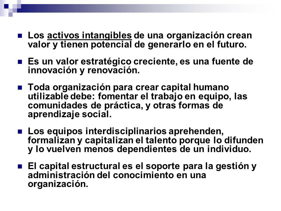 Los activos intangibles de una organización crean valor y tienen potencial de generarlo en el futuro. Es un valor estratégico creciente, es una fuente