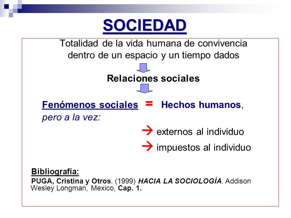 SOCIEDAD Totalidad de la vida humana de convivencia dentro de un espacio y un tiempo dados Relaciones sociales = Fenómenos sociales = Hechos humanos,