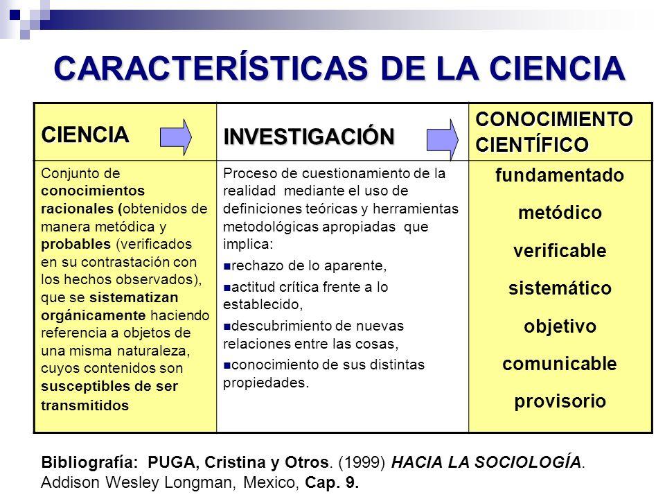 CARACTERÍSTICAS DE LA CIENCIA CIENCIA INVESTIGACIÓN CONOCIMIENTO CIENTÍFICO Conjunto de conocimientos racionales (obtenidos de manera metódica y proba