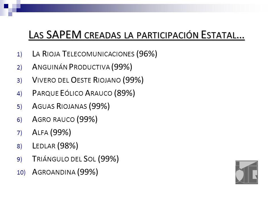 L AS SAPEM CREADAS LA PARTICIPACIÓN E STATAL … 1) L A R IOJA T ELECOMUNICACIONES (96%) 2) A NGUINÁN P RODUCTIVA (99%) 3) V IVERO DEL O ESTE R IOJANO (99%) 4) P ARQUE E ÓLICO A RAUCO (89%) 5) A GUAS R IOJANAS (99%) 6) A GRO RAUCO (99%) 7) A LFA (99%) 8) L EDLAR (98%) 9) T RIÁNGULO DEL S OL (99%) 10) A GROANDINA (99%)