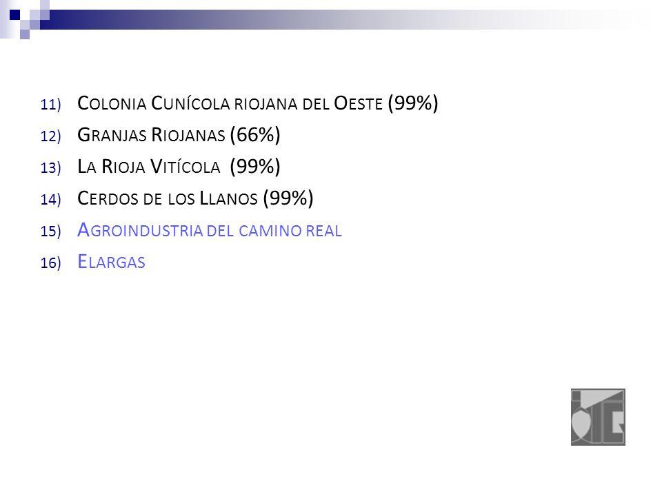11) C OLONIA C UNÍCOLA RIOJANA DEL O ESTE (99%) 12) G RANJAS R IOJANAS (66%) 13) L A R IOJA V ITÍCOLA (99%) 14) C ERDOS DE LOS L LANOS (99%) 15) A GROINDUSTRIA DEL CAMINO REAL 16) E LARGAS