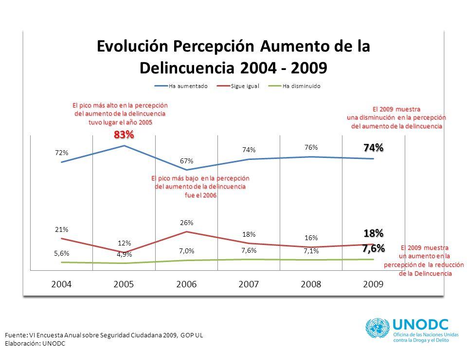 73% 74% 78% 73% 65% Fuente: VI Encuesta Anual sobre Seguridad Ciudadana 2009, GOP UL Elaboración: UNODC El sector C muestra la mayor percepción en el aumento de la delincuencia El sector A muestra la menor percepción en el aumento de la delincuencia