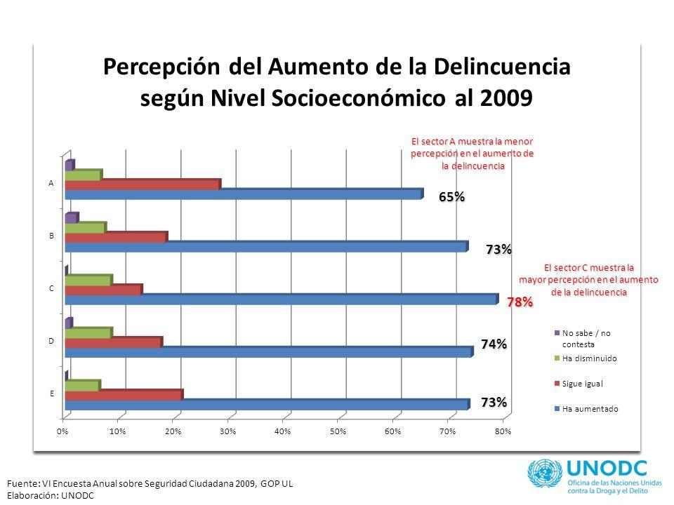 Fuente: VI Encuesta Anual sobre Seguridad Ciudadana 2009, GOP UL Elaboración: UNODC Las mujeres son quienes más perciben un aumento de la delincuencia Los hombres son quienes más perciben una disminución de la una disminución de ladelincuencia