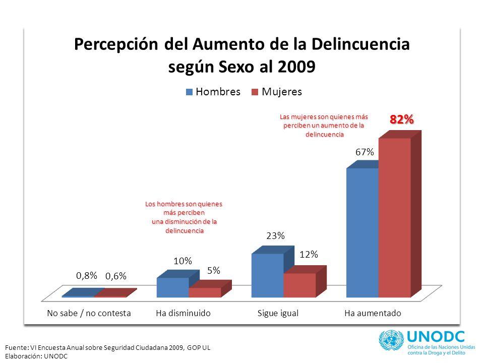 Fuente: VI Encuesta Anual sobre Seguridad Ciudadana 2009, GOP UL Elaboración: UNODC La población entre 38 y 47 años es la que más percibe un aumento de la delincuencia La población entre 18 y 27 años es la que menos percibe un aumento de la delincuencia