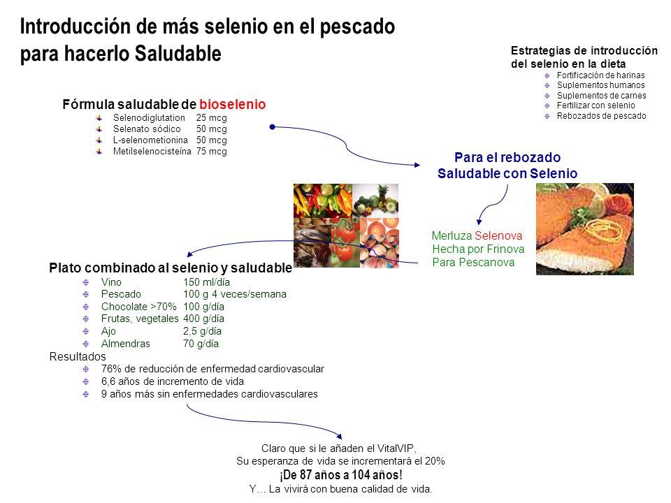 Merluza Selenova Hecha por Frinova Para Pescanova Para el rebozado Saludable con Selenio Fórmula saludable de bioselenio Selenodiglutation25 mcg Selenato sódico50 mcg L-selenometionina50 mcg Metilselenocisteína75 mcg Plato combinado al selenio y saludable Vino150 ml/día Pescado100 g 4 veces/semana Chocolate >70%100 g/día Frutas, vegetales400 g/día Ajo2,5 g/día Almendras70 g/día Resultados 76% de reducción de enfermedad cardiovascular 6,6 años de incremento de vida 9 años más sin enfermedades cardiovasculares Claro que si le añaden el VitalVIP, Su esperanza de vida se incrementará el 20% ¡De 87 años a 104 años.
