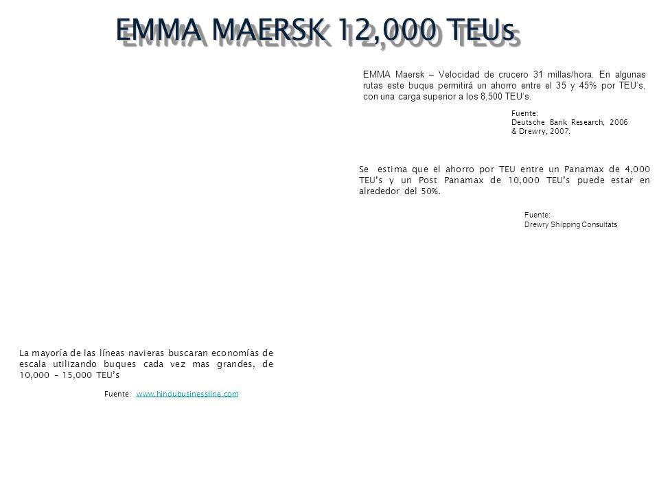 EMMA MAERSK 12,000 TEUs EMMA Maersk – Velocidad de crucero 31 millas/hora. En algunas rutas este buque permitirá un ahorro entre el 35 y 45% por TEUs,